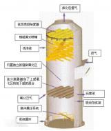 聚丙烯填料塔